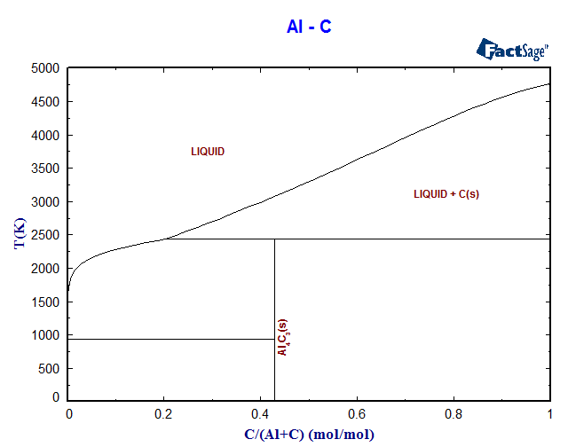 Al-C Phase Diagram and Database (GeDb for FactSage)