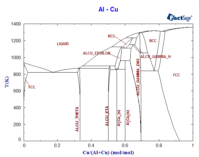 Al cu phase diagram and database gedb for factsage al cu phase diagram ccuart Image collections
