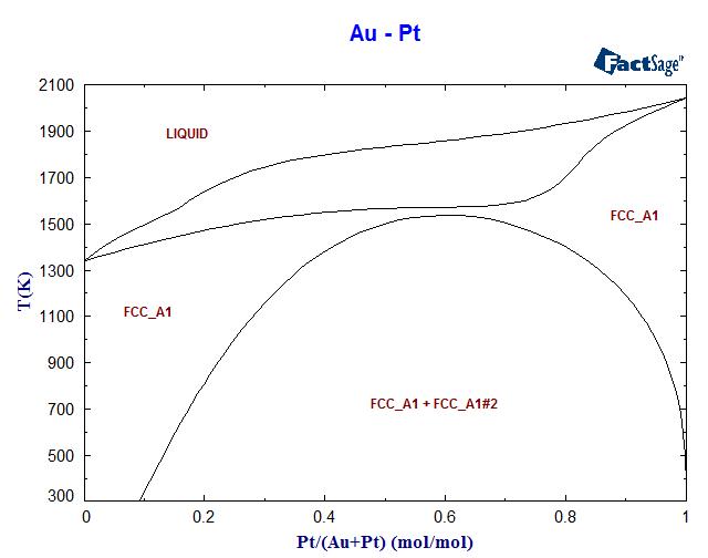 Au pt phase diagram and database gedb for factsage au pt phase diagram ccuart Choice Image