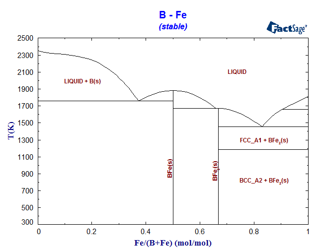 BFe Phase    Diagram    and Database  GeDb for FactSage