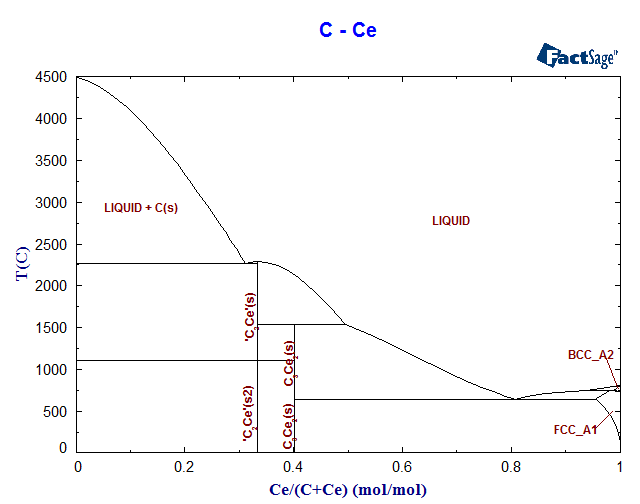 C ce phase diagram and database gedb for factsage c ce phase diagram ccuart Images