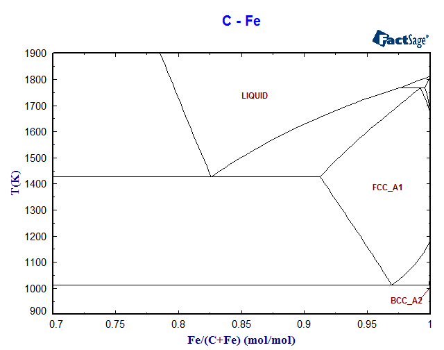 Phase Diagram Food Product Wiring Diagrams