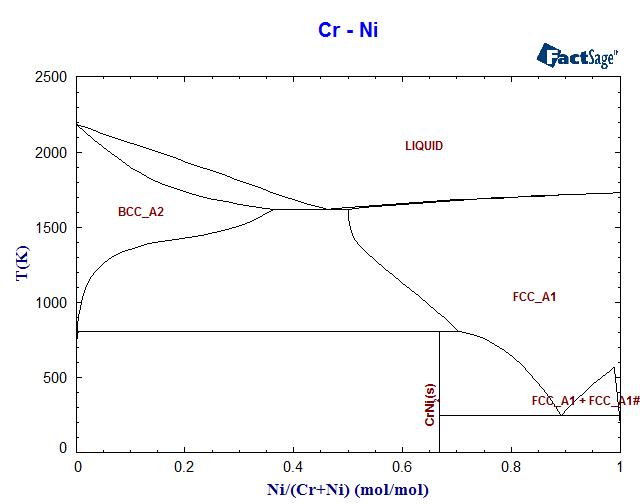 Fe cr mo phase diagram electrical work wiring diagram cr ni phase diagram and database gedb for factsage rh rccm co jp feni phase diagram ccuart Gallery