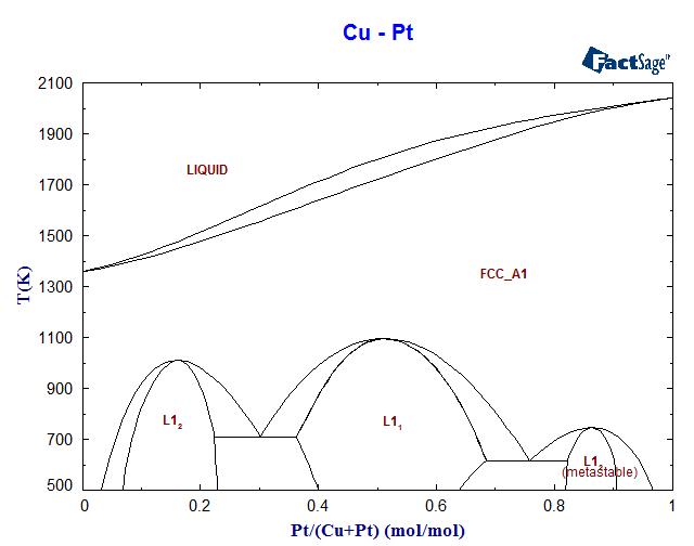 cu-pt phase diagram