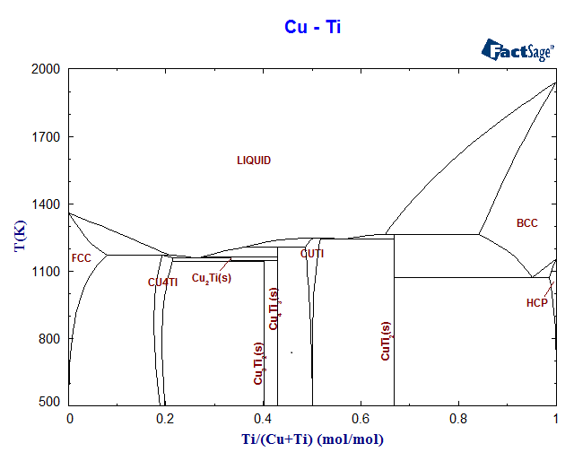 cu-ti phase diagram and database (gedb for factsage)  www.rccm.co.jp