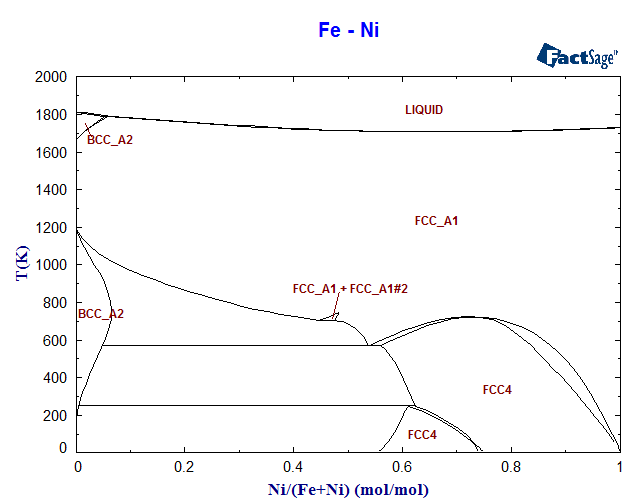 Fe Ni Phase Diagram And Database Gedb For Factsage