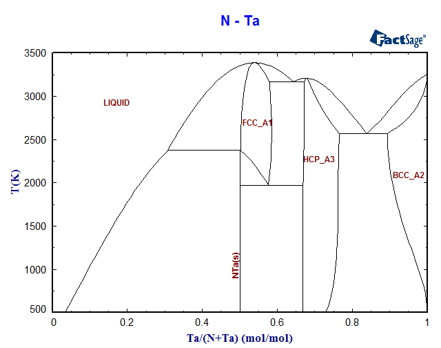 N-Ta Phase Diagram and Database (GeDb for FactSage)