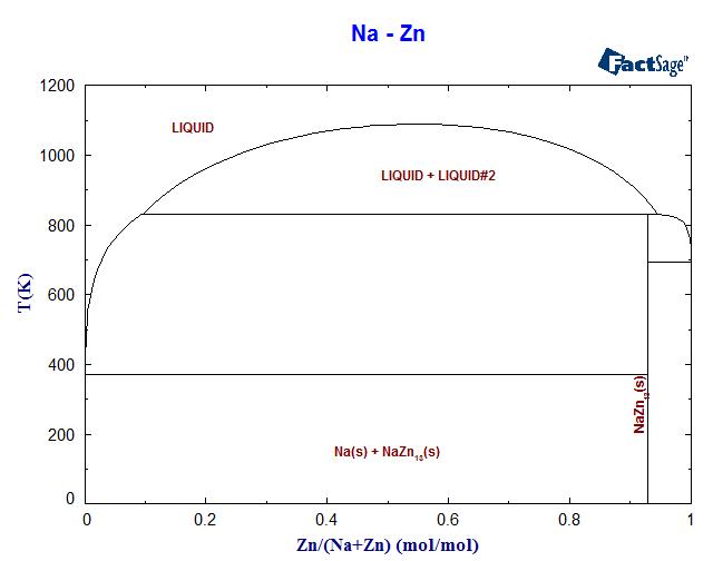 Na zn phase diagram and database gedb for factsage na zn phase diagram ccuart Choice Image